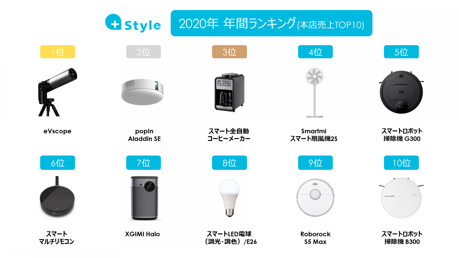 Style 人気IoT製品 年間ランキング 2020 - 最先端のIoT製品とスマート ...
